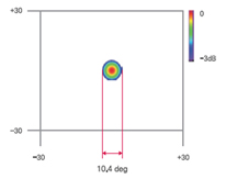 声学照相机阵列光束图